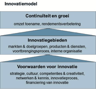 innovatiemodel